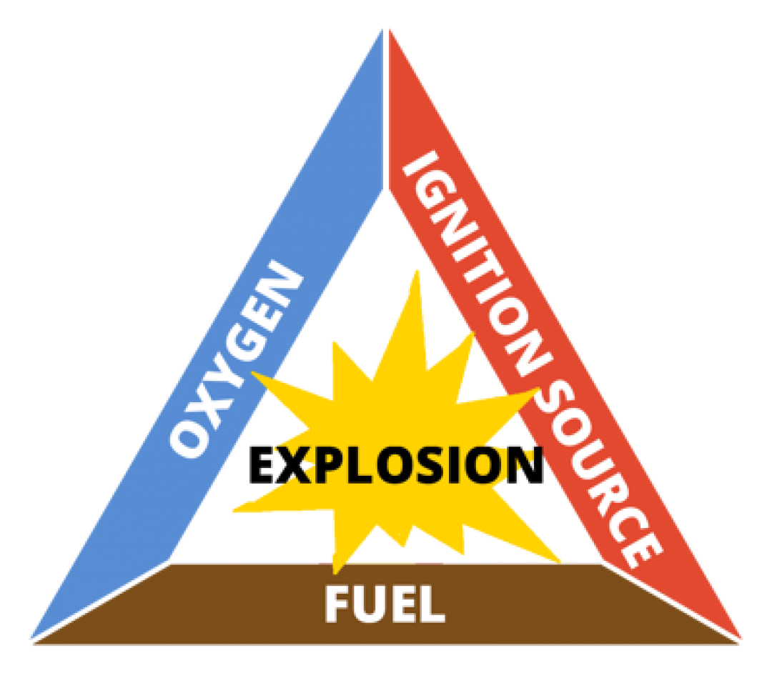 Graphic showing the elements needed for an explosion: oxygen, fuel and an ignition source.